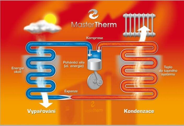 Jak funguje tepelné čerpadlo? Vhlavní roli kondenzace avypařování